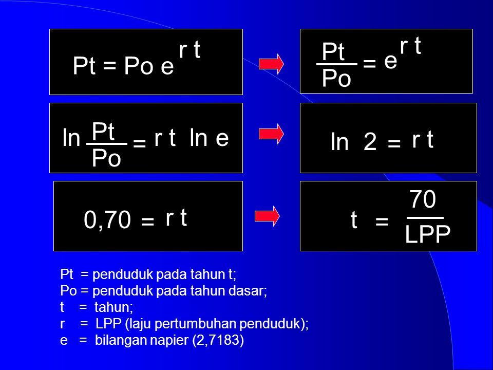 Pt = Po e r t Pt Po = e r t Pt Po = r t ln eln = r t ln 2 = r t 0,70 = 70 t LPP Pt = penduduk pada tahun t; Po = penduduk pada tahun dasar; t = tahun;