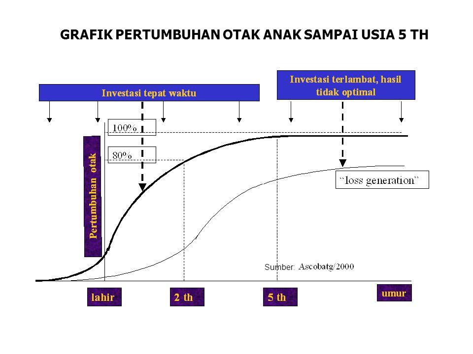 GRAFIK PERTUMBUHAN OTAK ANAK SAMPAI USIA 5 TH Sumber:
