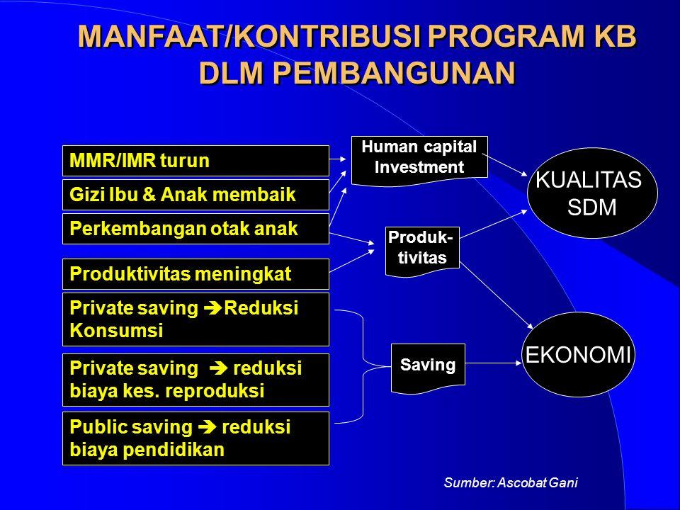 MANFAAT/KONTRIBUSI PROGRAM KB DLM PEMBANGUNAN KUALITAS SDM EKONOMI Private saving  Reduksi Konsumsi Produktivitas meningkat Public saving  reduksi b