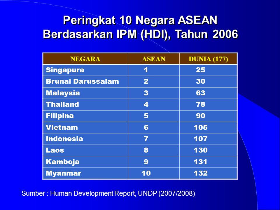 Peringkat 10 Negara ASEAN Berdasarkan IPM (HDI), Tahun 2006 NEGARAASEANDUNIA (177) Singapura 125 Brunai Darussalam 230 Malaysia 363 Thailand 478 Filip