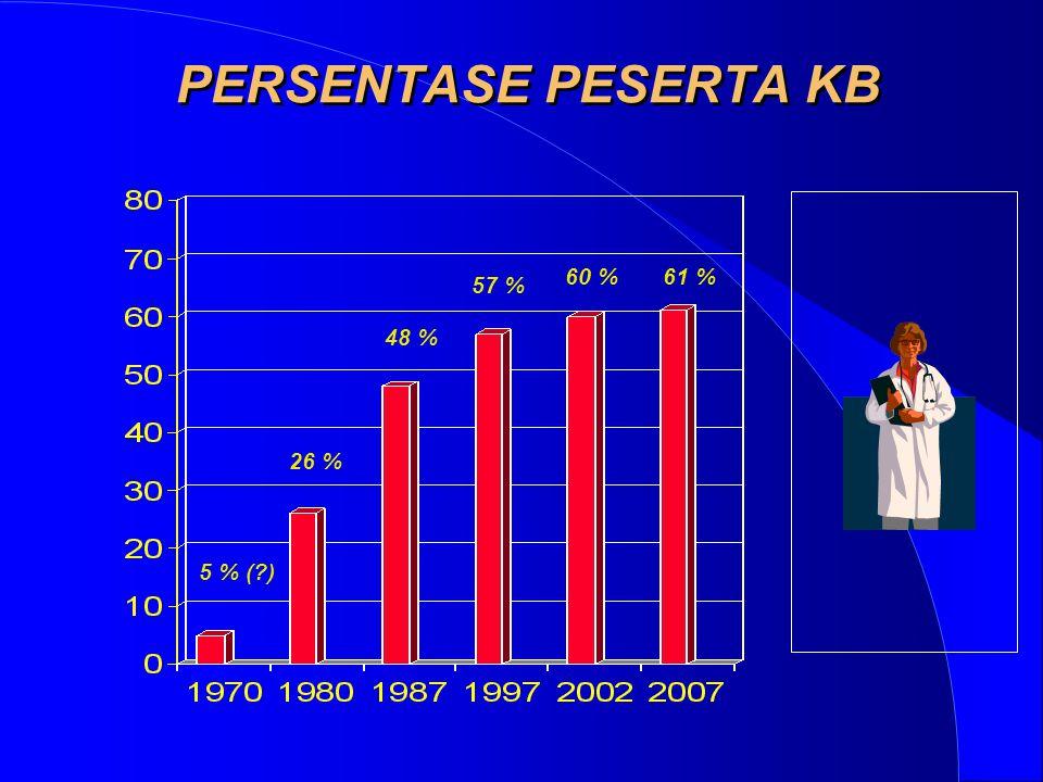 PERSENTASE PESERTA KB 26 % 5 % (?) 48 % 57 % 60 % 61 %