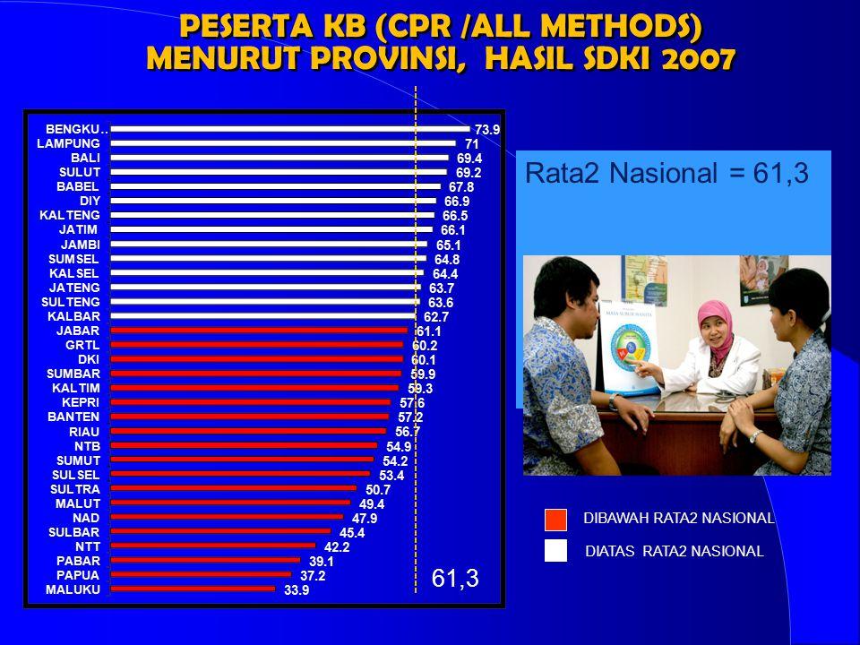 PESERTA KB (CPR /ALL METHODS) MENURUT PROVINSI, HASIL SDKI 2007 PESERTA KB (CPR /ALL METHODS) MENURUT PROVINSI, HASIL SDKI 2007 DIBAWAH RATA2 NASIONAL