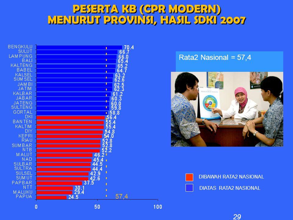 PESERTA KB (CPR MODERN) MENURUT PROVINSI, HASIL SDKI 2007 PESERTA KB (CPR MODERN) MENURUT PROVINSI, HASIL SDKI 2007 DIBAWAH RATA2 NASIONAL DIATAS RATA