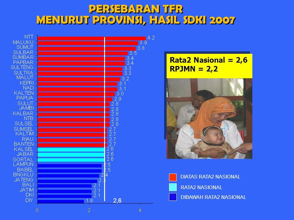 PERSEBARAN TFR MENURUT PROVINSI, HASIL SDKI 2007 PERSEBARAN TFR MENURUT PROVINSI, HASIL SDKI 2007 DIATAS RATA2 NASIONAL RATA2 NASIONAL DIBAWAH RATA2 N