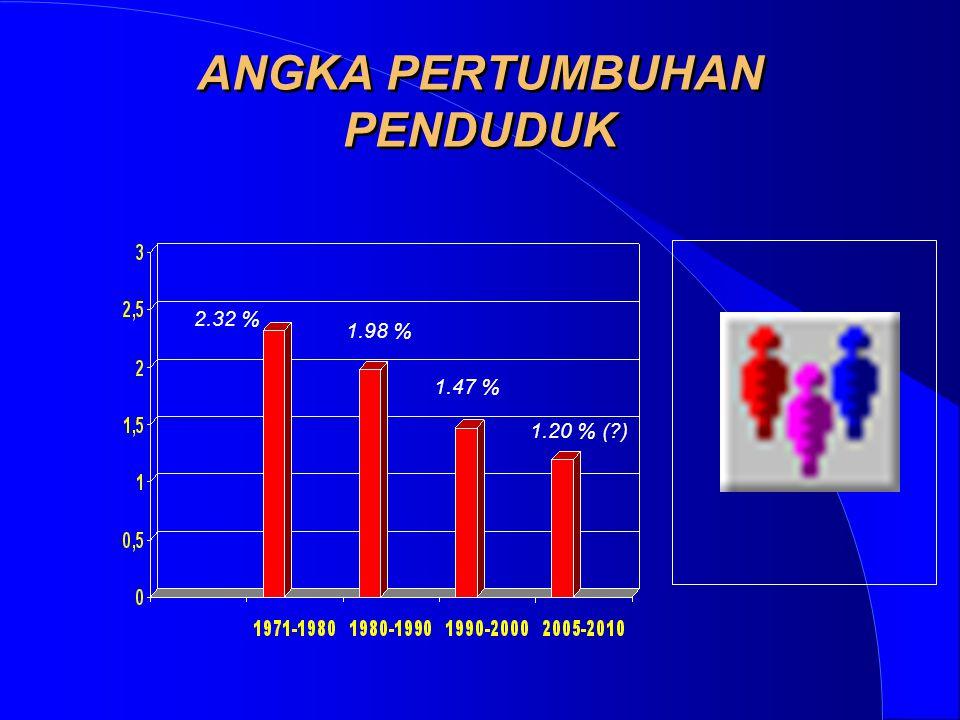 ANGKA PERTUMBUHAN PENDUDUK 2.32 % 1.98 % 1.47 % 1.20 % (?)