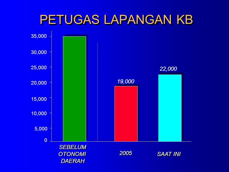 PETUGAS LAPANGAN KB 0 5,000 30,000 25,000 20,000 15,000 10,000 SEBELUM OTONOMI DAERAH SEBELUM OTONOMI DAERAH 2005 SAAT INI 19,000 22,000 35,000