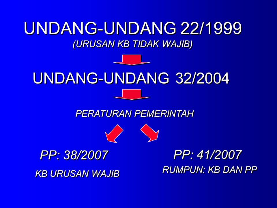 UNDANG-UNDANG 22/1999 (URUSAN KB TIDAK WAJIB) UNDANG-UNDANG 22/1999 (URUSAN KB TIDAK WAJIB) UNDANG-UNDANG 32/2004 PERATURAN PEMERINTAH PP: 38/2007 PP: