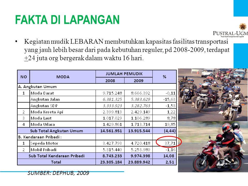 FAKTA DI LAPANGAN • Kegiatan mudik LEBARAN membutuhkan kapasitas fasilitas transportasi yang jauh lebih besar dari pada kebutuhan reguler, pd 2008-200