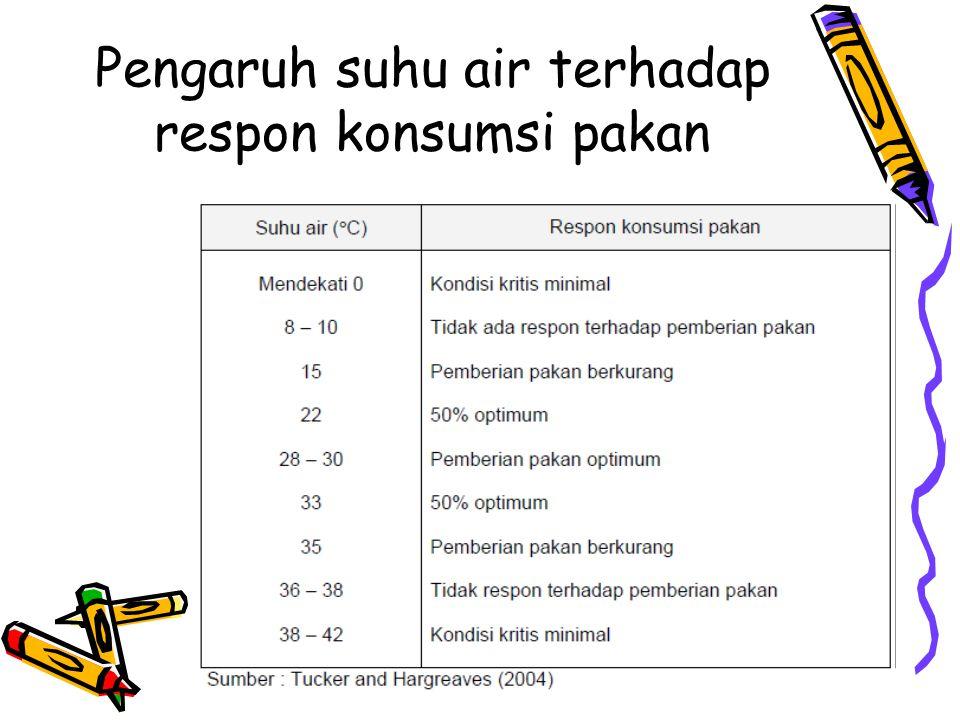 Pengaruh suhu air terhadap respon konsumsi pakan