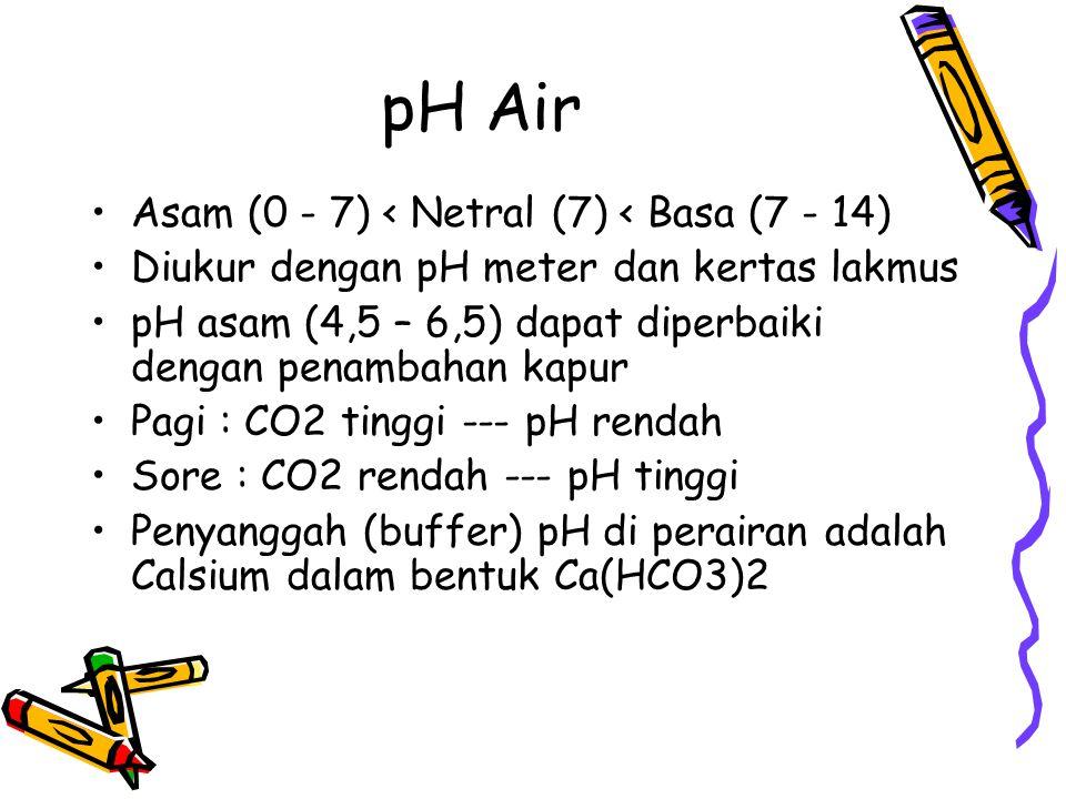 pH Air •Asam (0 - 7) < Netral (7) < Basa (7 - 14) •Diukur dengan pH meter dan kertas lakmus •pH asam (4,5 – 6,5) dapat diperbaiki dengan penambahan ka