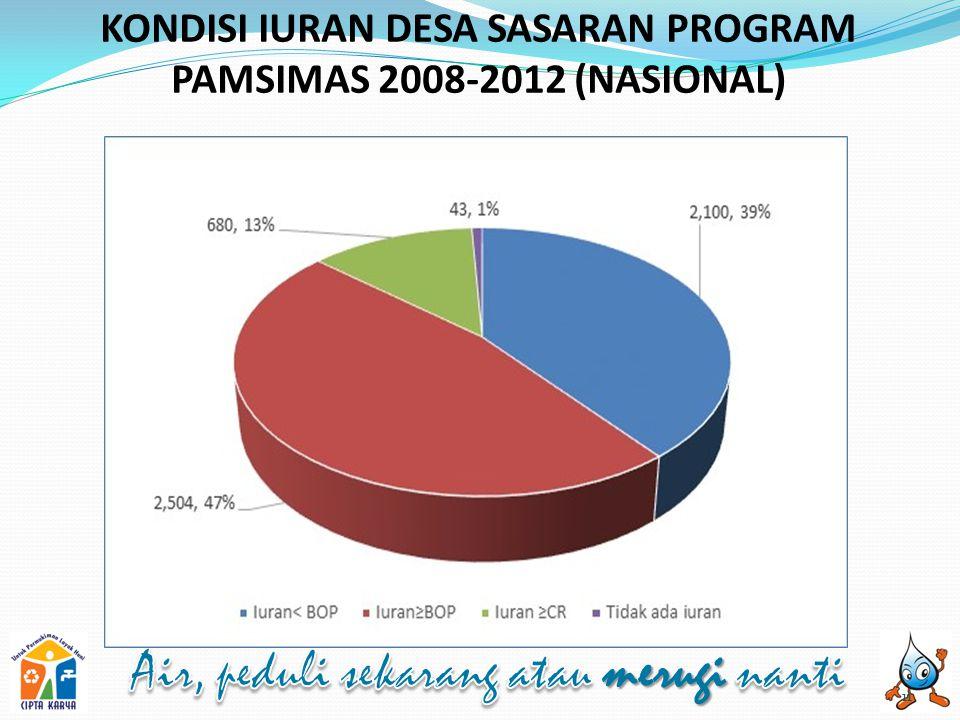 KONDISI IURAN DESA SASARAN PROGRAM PAMSIMAS 2008-2012 (NASIONAL) 11