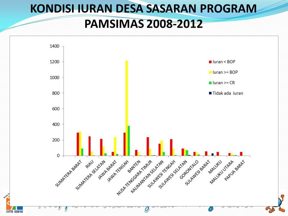 KONDISI IURAN DESA SASARAN PROGRAM PAMSIMAS 2008-2012 12