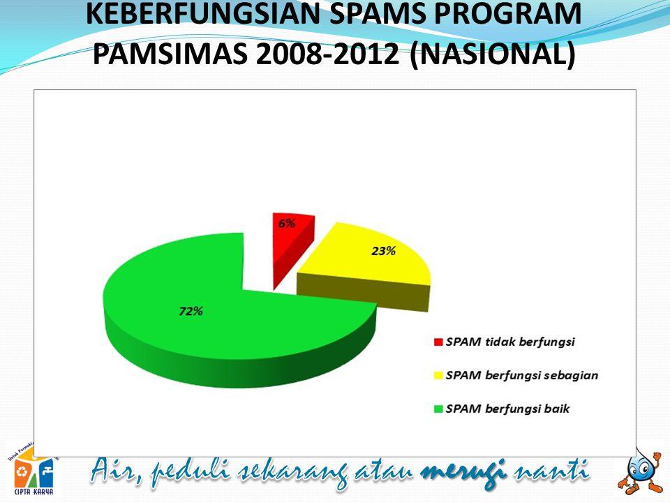 KEBERFUNGSIAN SPAMS PROGRAM PAMSIMAS 2008-2012 (NASIONAL) 13
