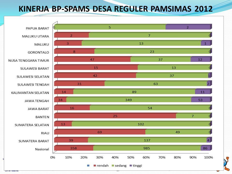 KINERJA BP-SPAMS DESA REGULER PAMSIMAS 2012 20