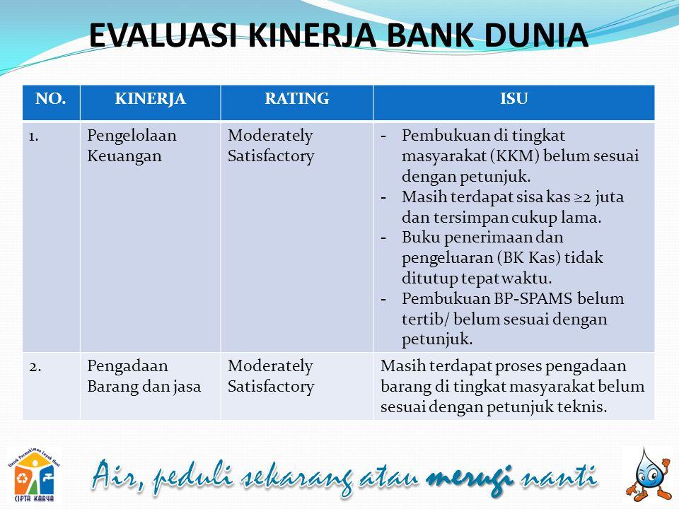 EVALUASI KINERJA BANK DUNIA 21 NO.KINERJARATINGISU 1.Pengelolaan Keuangan Moderately Satisfactory -Pembukuan di tingkat masyarakat (KKM) belum sesuai