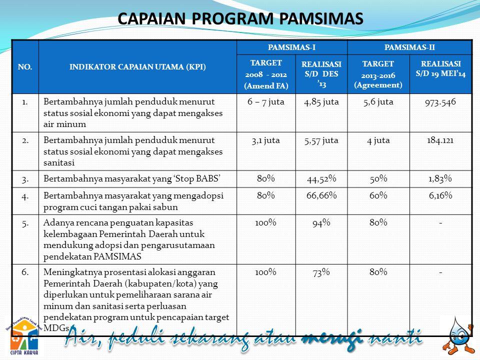 CAPAIAN PROGRAM PAMSIMAS NO.INDIKATOR CAPAIAN UTAMA (KPI) PAMSIMAS-IPAMSIMAS-II TARGET 2008 - 2012 (Amend FA) REALISASI S/D DES '13 TARGET 2013-2016 (