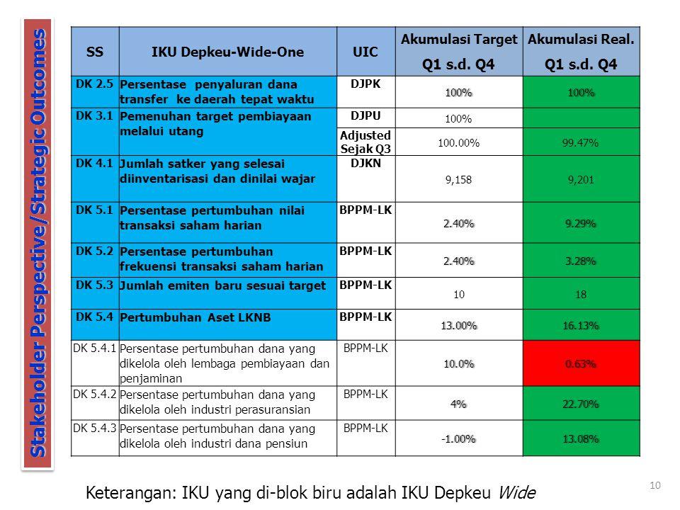 10 Keterangan: IKU yang di-blok biru adalah IKU Depkeu Wide Stakeholder Perspective/Strategic Outcomes SSIKU Depkeu-Wide-OneUIC Akumulasi TargetAkumulasi Real.