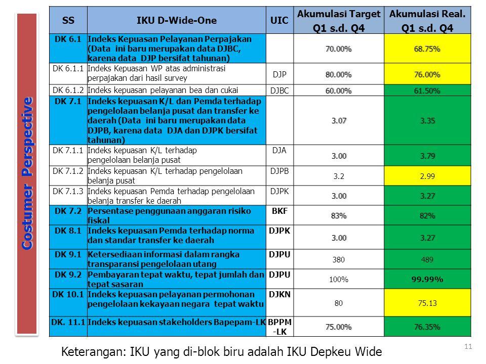 11 Costumer Perspective Keterangan: IKU yang di-blok biru adalah IKU Depkeu Wide SSIKU D-Wide-OneUIC Akumulasi TargetAkumulasi Real. Q1 s.d. Q4 DK 6.1