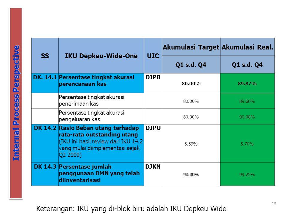 13 Internal Process Perspective Keterangan: IKU yang di-blok biru adalah IKU Depkeu Wide SSIKU Depkeu-Wide-OneUIC Akumulasi TargetAkumulasi Real. Q1 s