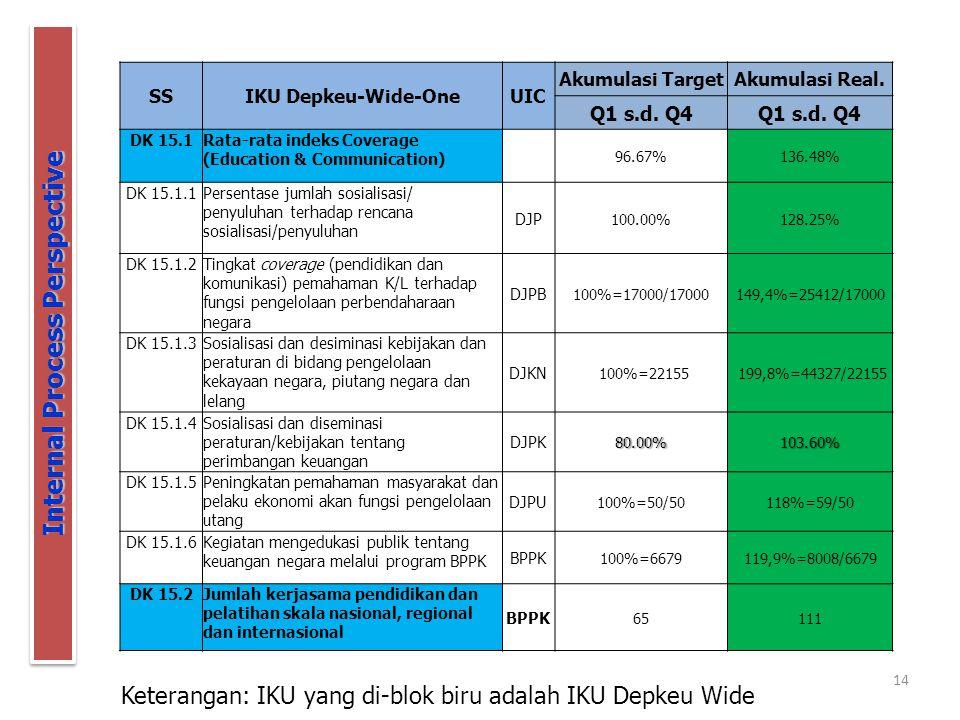 14 Internal Process Perspective Keterangan: IKU yang di-blok biru adalah IKU Depkeu Wide SSIKU Depkeu-Wide-OneUIC Akumulasi TargetAkumulasi Real. Q1 s