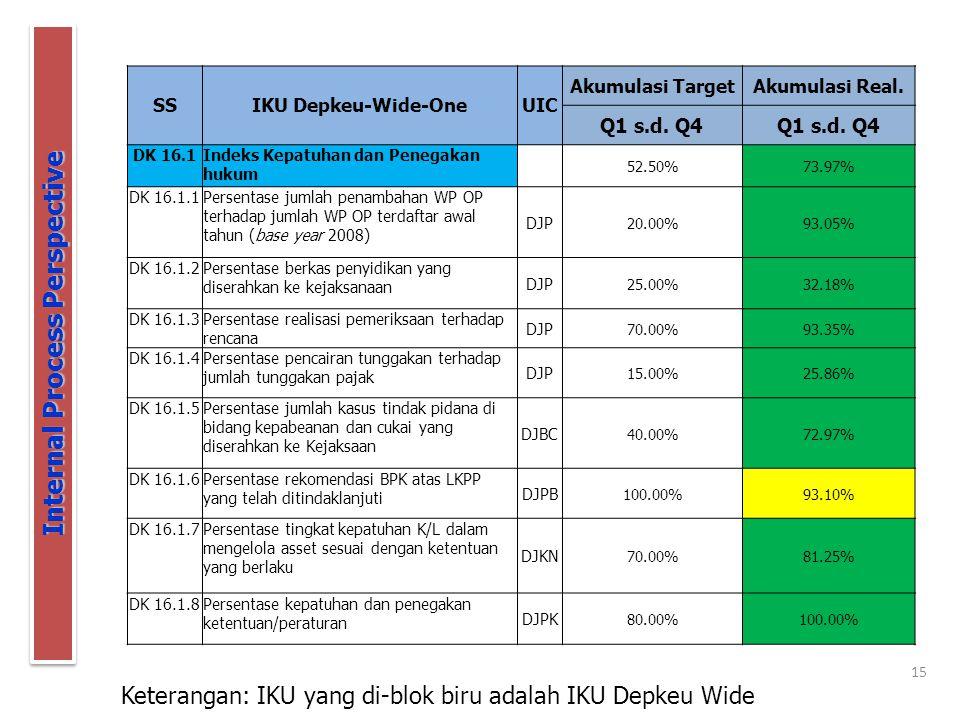 15 Internal Process Perspective Keterangan: IKU yang di-blok biru adalah IKU Depkeu Wide SSIKU Depkeu-Wide-OneUIC Akumulasi TargetAkumulasi Real.
