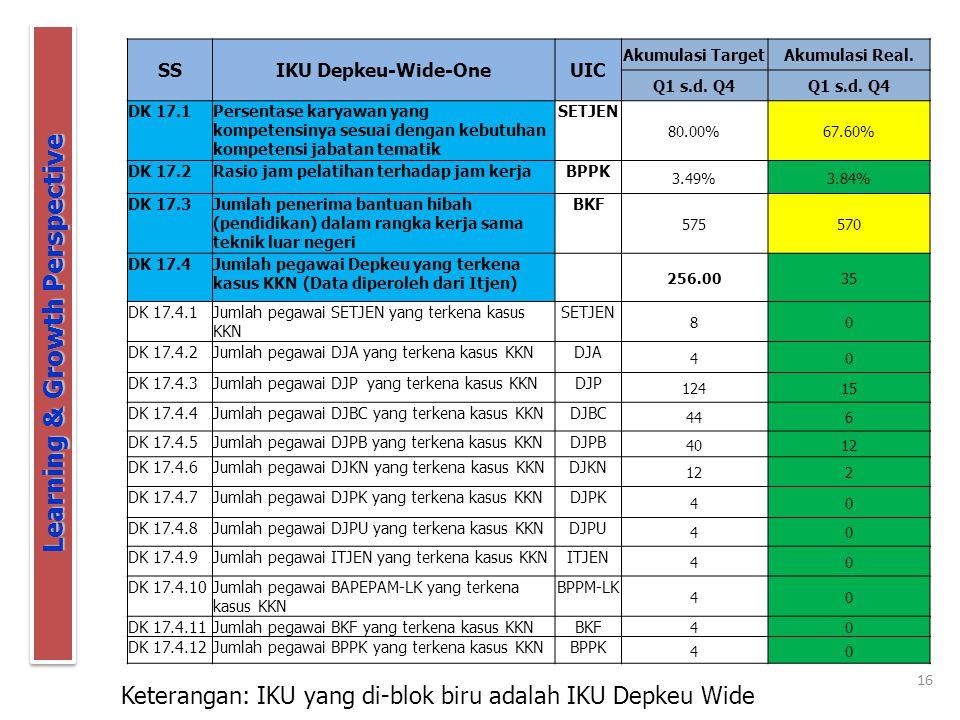 16 Learning & Growth Perspective Keterangan: IKU yang di-blok biru adalah IKU Depkeu Wide SSIKU Depkeu-Wide-OneUIC Akumulasi TargetAkumulasi Real.