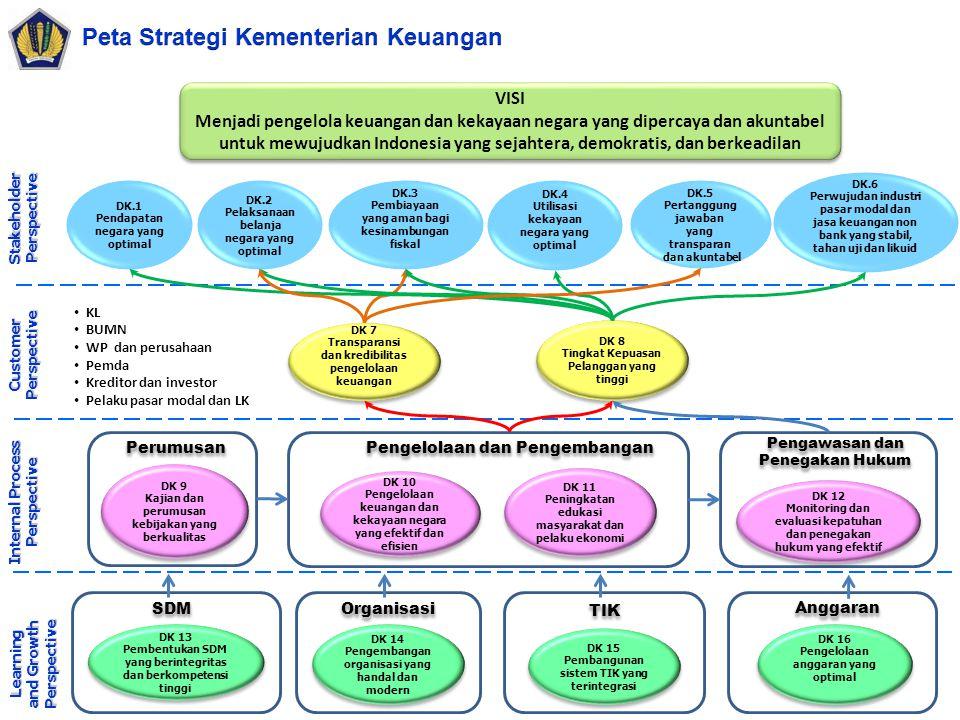 DK.1 Pendapatan negara yang optimal DK.2 Pelaksanaan belanja negara yang optimal DK.3 Pembiayaan yang aman bagi kesinambungan fiskal DK.5 Pertanggung