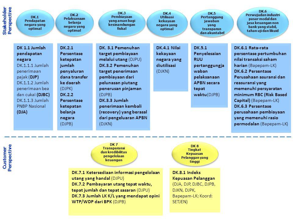DK.1 Pendapatan negara yang optimal DK.1 Pendapatan negara yang optimal DK.2 Pelaksanaan belanja negara yang optimal DK.2 Pelaksanaan belanja negara y