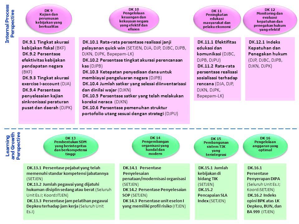 DK 9 Kajian dan perumusan kebijakan yang berkualitas DK 9 Kajian dan perumusan kebijakan yang berkualitas DK 11 Peningkatan edukasi masyarakat dan pelaku ekonomi DK 11 Peningkatan edukasi masyarakat dan pelaku ekonomi DK 12 Monitoring dan evaluasi kepatuhan dan penegakan hukum yang efektif DK 12 Monitoring dan evaluasi kepatuhan dan penegakan hukum yang efektif DK 10 Pengelolaan keuangan dan kekayaan negara yang efektif dan efisien DK 10 Pengelolaan keuangan dan kekayaan negara yang efektif dan efisien DK 13 Pembentukan SDM yang berintegritas dan berkompetensi tinggi DK 13 Pembentukan SDM yang berintegritas dan berkompetensi tinggi DK 14 Pengembangan organisasi yang handal dan modern DK 14 Pengembangan organisasi yang handal dan modern DK 15 Pembangunan sistem TIK yang terintegrasi DK 15 Pembangunan sistem TIK yang terintegrasi DK 16 Pengelolaan anggaran yang optimal DK 16 Pengelolaan anggaran yang optimal Learning and Growth Perspective Internal Process Perspective DK.9.1 Tingkat akurasi kebijakan fiskal (BKF) DK.9.2 Persentase efektivitas kebijakan pendapatan negara (BKF) DK.9.3 Tingkat akurasi exercise I-account (DJA) DK.9.4 Persentase penyelesaian kajian sinkronisasi peraturan pusat dan daerah (DJPK) DK.13.1 Persentase pejabat yang telah memenuhi standar kompetensi jabatannya (SETJEN) DK.13.2 Jumlah pegawai yang dijatuhi hukuman disiplin sedang atau berat (Seluruh Unit Es.I; Koord:ITJEN) DK.13.3 Persentase jam pelatihan pegawai Depkeu terhadap jam kerja (Seluruh Unit Es.I) DK.14.1 Persentase Penyelesaian penataan/modernisasi organisasi (SETJEN) DK 14.2 Persentase Penyelesaian SOP (SETJEN) DK 14.3 Persentase unit eselon I yang memiliki profil risiko (ITJEN) DK.15.1 Jumlah kebijakan di bidang TIK (SETJEN) DK.15.2 Pencapaian SLA Index (SETJEN) DK.16.1 Persentase Penyerapan DIPA (Seluruh Unit Es.I; Koord:SETJEN) DK.16.2 Indeks opini BPK atas LK Depkeu, BUN, dan BA 999 (ITJEN) DK.10.1 Rata-rata persentase realisasi janji pelayanan quick win (SETJEN, DJA, DJP, DJBC, D