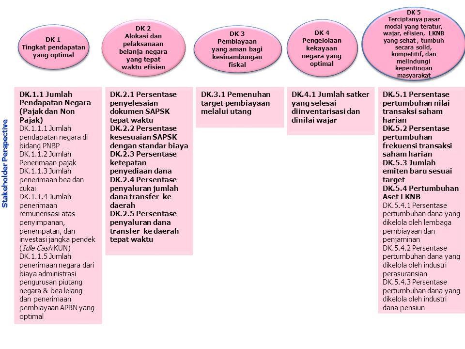 DK 6 Kepastian hukum dan transparansi DK 6 Kepastian hukum dan transparansi DK 7 Transparansi dan mekanisme yang sederhana DK 7 Transparansi dan mekanisme yang sederhana DK 8 Fiscal Balance DK 8 Fiscal Balance DK 9 Tranparansi dan kredibilitas DK 9 Tranparansi dan kredibilitas DK 10 Penyelesaian permohonan pengelolaan kekayaan negara tepat waktu DK 10 Penyelesaian permohonan pengelolaan kekayaan negara tepat waktu DK 11 Pelaksanaan pengaturan, pembinaan, dan pengawasan industri pasar modal dan LKNB yang profesional DK 11 Pelaksanaan pengaturan, pembinaan, dan pengawasan industri pasar modal dan LKNB yang profesional DK.6.1 Indeks Kepuasan Pelayanan Perpajakan DK.6.1.2 Indeks Kepuasan WP atas administrasi perpajakan dari hasil survey DK.6.1.2 Indeks kepuasan pelayanan bea dan cukai Customer Perspective DK 7.1 Indeks kepuasan K/L dan Pemda terhadap pengelolaan belanja pusat dan transfer ke daerah DK 7.1.1 Indeks kepuasan K/L terhadap pengelolaan belanja pusat DK 7.1.2 Indeks kepuasan K/L terhadap pengelolaan belanja pusat DK 7.1.3 Indeks kepuasan Pemda terhadap pengelolaan belanja transfer ke daerah DK 7.2 Persentase penggunaan anggaran risiko fiskal DK 8.1 Indeks kepuasan Pemda terhadap norma dan standar transfer ke daerah DK 9.1 Ketersediaan informasi dalam rangka transparansi pengelolaan utang DK 9.2 Pembayaran tepat waktu, tepat jumlah dan tepat sasaran DK 10.1 Indeks kepuasan pelayanan permohonan pengelolaan kekayaan negara tepat waktu DK.