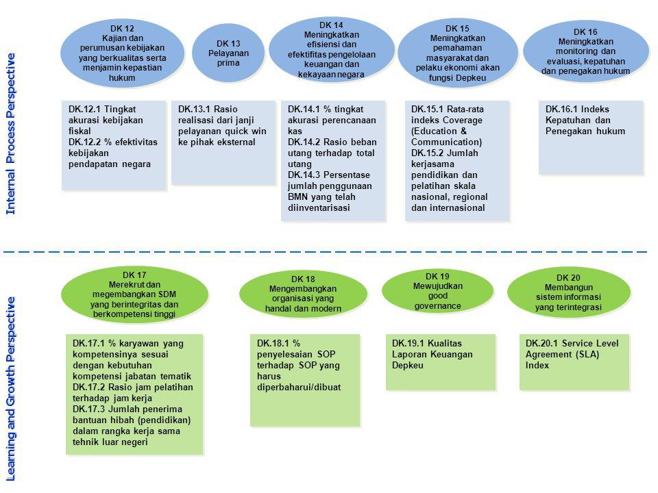 Learning and Growth Perspective Internal Process Perspective DK 12 Kajian dan perumusan kebijakan yang berkualitas serta menjamin kepastian hukum DK 1