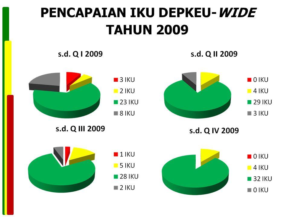 PENCAPAIAN IKU DEPKEU-WIDE TAHUN 2009
