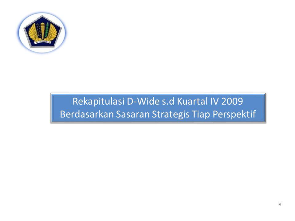 DK.1 Pendapatan negara yang optimal DK.2 Pelaksanaan belanja negara yang optimal DK.3 Pembiayaan yang aman bagi kesinambungan fiskal DK.5 Pertanggung jawaban yang transparan dan akuntabel DK.6 Perwujudan industri pasar modal dan jasa keuangan non bank yang stabil, tahan uji dan likuid DK.4 Utilisasi kekayaan negara yang optimal DK 8 Tingkat Kepuasan Pelanggan yang tinggi DK 8 Tingkat Kepuasan Pelanggan yang tinggi DK 7 Transparansi dan kredibilitas pengelolaan keuangan DK 7 Transparansi dan kredibilitas pengelolaan keuangan PerumusanPerumusan Pengelolaan dan Pengembangan Pengawasan dan Penegakan Hukum DK 9 Kajian dan perumusan kebijakan yang berkualitas DK 9 Kajian dan perumusan kebijakan yang berkualitas DK 11 Peningkatan edukasi masyarakat dan pelaku ekonomi DK 11 Peningkatan edukasi masyarakat dan pelaku ekonomi DK 12 Monitoring dan evaluasi kepatuhan dan penegakan hukum yang efektif DK 12 Monitoring dan evaluasi kepatuhan dan penegakan hukum yang efektif DK 10 Pengelolaan keuangan dan kekayaan negara yang efektif dan efisien DK 10 Pengelolaan keuangan dan kekayaan negara yang efektif dan efisien DK 13 Pembentukan SDM yang berintegritas dan berkompetensi tinggi DK 13 Pembentukan SDM yang berintegritas dan berkompetensi tinggi SDMSDM OrganisasiOrganisasi DK 14 Pengembangan organisasi yang handal dan modern DK 14 Pengembangan organisasi yang handal dan modern TIKTIK DK 15 Pembangunan sistem TIK yang terintegrasi DK 15 Pembangunan sistem TIK yang terintegrasi AnggaranAnggaran DK 16 Pengelolaan anggaran yang optimal DK 16 Pengelolaan anggaran yang optimal Stakeholder Perspective CustomerPerspective Learning and Growth Perspective Internal Process Perspective • KL • BUMN • WP dan perusahaan • Pemda • Kreditor dan investor • Pelaku pasar modal dan LK VISI Menjadi pengelola keuangan dan kekayaan negara yang dipercaya dan akuntabel untuk mewujudkan Indonesia yang sejahtera, demokratis, dan berkeadilan VISI Menjadi pengelola keuangan dan kekayaan negara yang dipercaya dan
