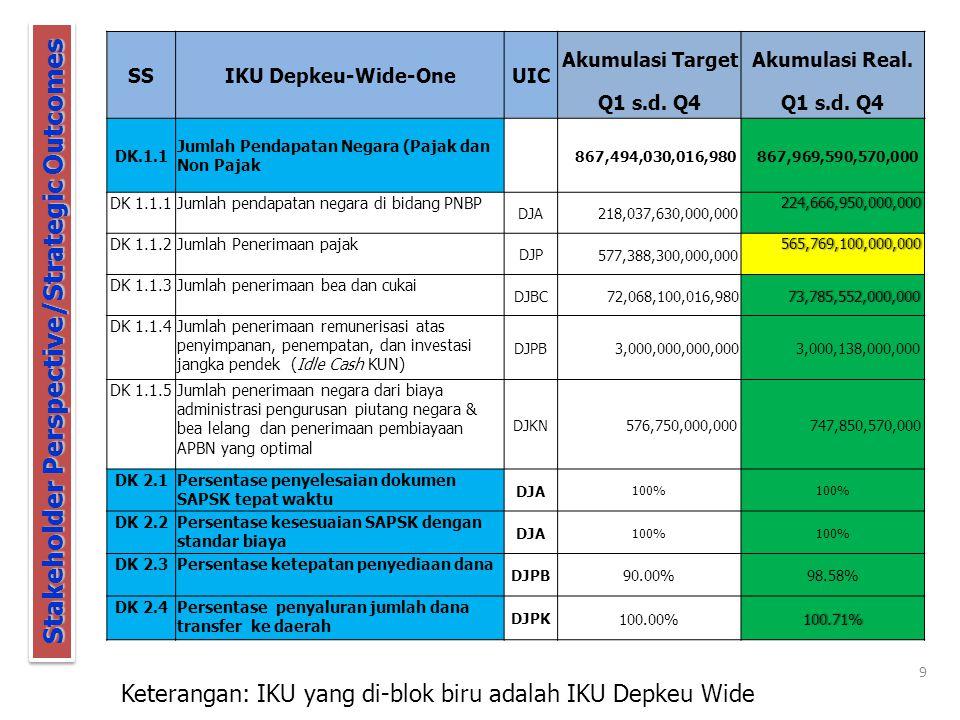 DK.1 Pendapatan negara yang optimal DK.1 Pendapatan negara yang optimal DK.2 Pelaksanaan belanja negara yang optimal DK.2 Pelaksanaan belanja negara yang optimal DK.3 Pembiayaan yang aman bagi kesinambungan fiskal DK.3 Pembiayaan yang aman bagi kesinambungan fiskal DK.5 Pertanggung jawaban yang transparan dan akuntabel DK.5 Pertanggung jawaban yang transparan dan akuntabel DK.6 Perwujudan industri pasar modal dan jasa keuangan non bank yang stabil, tahan uji dan likuid DK.6 Perwujudan industri pasar modal dan jasa keuangan non bank yang stabil, tahan uji dan likuid DK.4 Utilisasi kekayaan negara yang optimal DK.4 Utilisasi kekayaan negara yang optimal DK 8 Tingkat Kepuasan Pelanggan yang tinggi DK 8 Tingkat Kepuasan Pelanggan yang tinggi DK 7 Transparansi dan kredibilitas pengelolaan keuangan DK 7 Transparansi dan kredibilitas pengelolaan keuangan Stakeholder Perspective CustomerPerspective DK 1.1 Jumlah pendapatan negara DK.1.1.1 Jumlah penerimaan pajak (DJP) DK.1.1.2 Jumlah penerimaan bea dan cukai (DJBC) DK.1.1.3 Jumlah PNBP Nasional (DJA) DK.2.1 Persentase ketepatan jumlah penyaluran dana transfer ke daerah (DJPK) DK.2.2 Persentase ketepatan belanja negara (DJPB) DK.