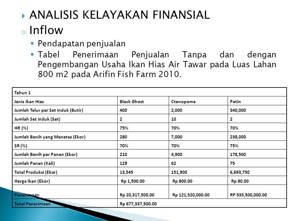  ANALISIS KELAYAKAN FINANSIAL o Inflow  Pendapatan penjualan  Tabel Penerimaan Penjualan Tanpa dan dengan Pengembangan Usaha Ikan Hias Air Tawar pa