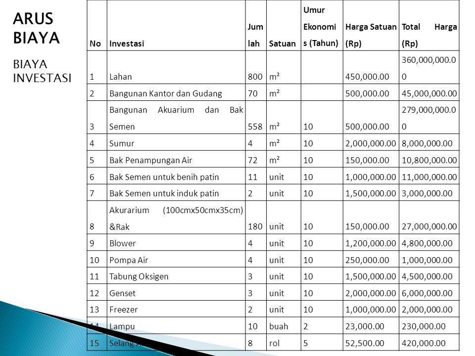NoInvestasi Jum lahSatuan Umur Ekonomi s (Tahun) Harga Satuan (Rp) Total Harga (Rp) 1Lahan800m² 450,000.00 360,000,000.0 0 2Bangunan Kantor dan Gudang