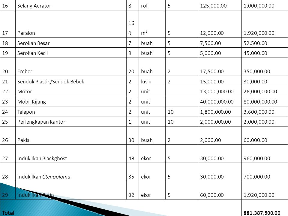 16Selang Aerator8rol5125,000.001,000,000.00 17Paralon 16 0m²512,000.001,920,000.00 18Serokan Besar7buah57,500.0052,500.00 19Serokan Kecil9buah55,000.0