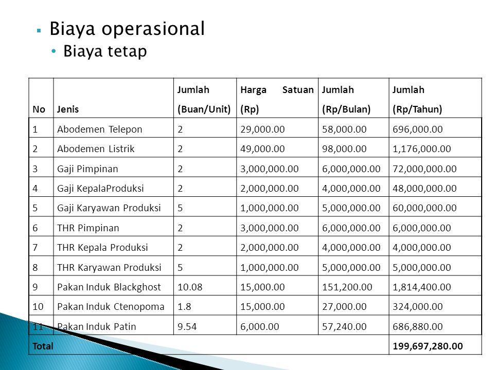  Biaya operasional • Biaya tetap NoJenis Jumlah (Buan/Unit) Harga Satuan (Rp) Jumlah (Rp/Bulan) Jumlah (Rp/Tahun) 1Abodemen Telepon229,000.0058,000.0