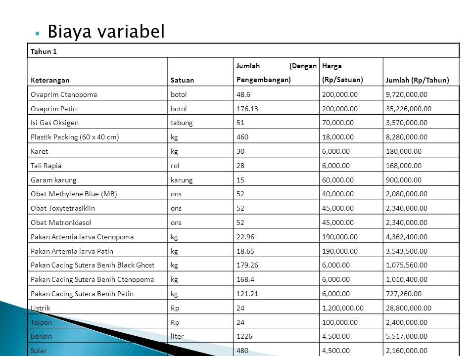  Biaya variabel Tahun 1 KeteranganSatuan Jumlah (Dengan Pengembangan) Harga (Rp/Satuan)Jumlah (Rp/Tahun) Ovaprim Ctenopomabotol48.6200,000.009,720,00