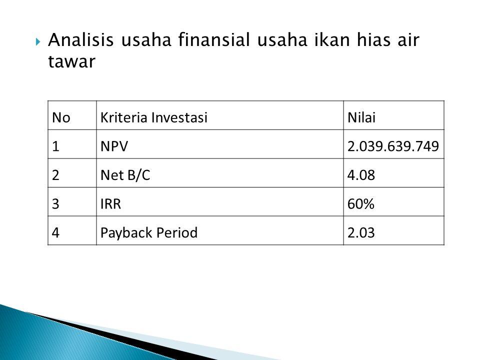  Analisis usaha finansial usaha ikan hias air tawar NoKriteria InvestasiNilai 1NPV2.039.639.749 2Net B/C4.08 3IRR60% 4Payback Period2.03