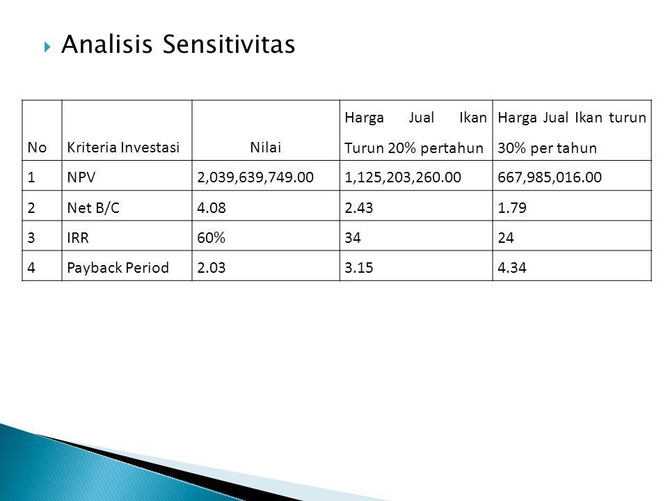  Analisis Sensitivitas NoKriteria InvestasiNilai Harga Jual Ikan Turun 20% pertahun Harga Jual Ikan turun 30% per tahun 1NPV2,039,639,749.001,125,203