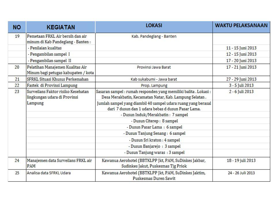 NoKegiatanLokasiWaktu Pelaksanaan 26Pelaksanaan Teknologi Tepat Guna Air Bersih/Air Minum, Jawa Barat Kab.