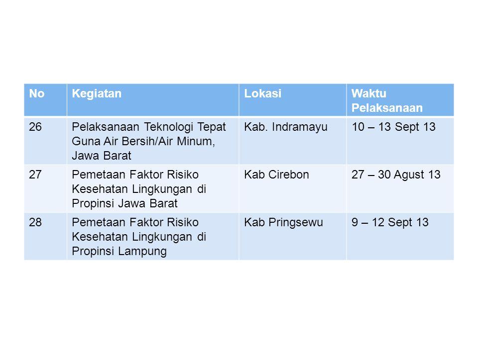 KEGIATAN 2013 YANG BELUM TERLAKSANA 1.Intervensi Teknologi Tepat Guna di Wiltoh 2.Teknologi Tepat Guna Air Bersih/Air Minum di Pandeglang, Banten 3.SFRKL Depot Air Minum di Propinsi Lampung 4.SFRKL DAS di Propinsi Jawa Barat 5.TTG jamban & septic tank komunal 6.Desiminasi Informasi FRKL