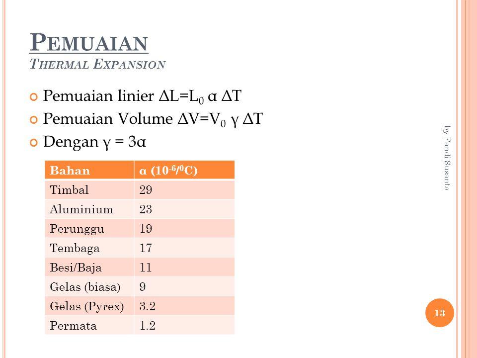 P EMUAIAN T HERMAL E XPANSION Pemuaian linier ΔL=L 0 α ΔT Pemuaian Volume ΔV=V 0 γ ΔT Dengan γ = 3α Bahanα (10 -6 / 0 C) Timbal29 Aluminium23 Perunggu19 Tembaga17 Besi/Baja11 Gelas (biasa)9 Gelas (Pyrex)3.2 Permata1.2 13 by Fandi Susanto