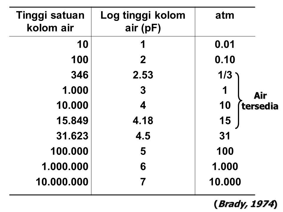 13 Tinggi satuan kolom air Log tinggi kolom air (pF) atm 10 100 346 1.000 10.000 15.849 31.623 100.000 1.000.000 10.000.000 1 2 2.53 3 4 4.18 4.5 5 6