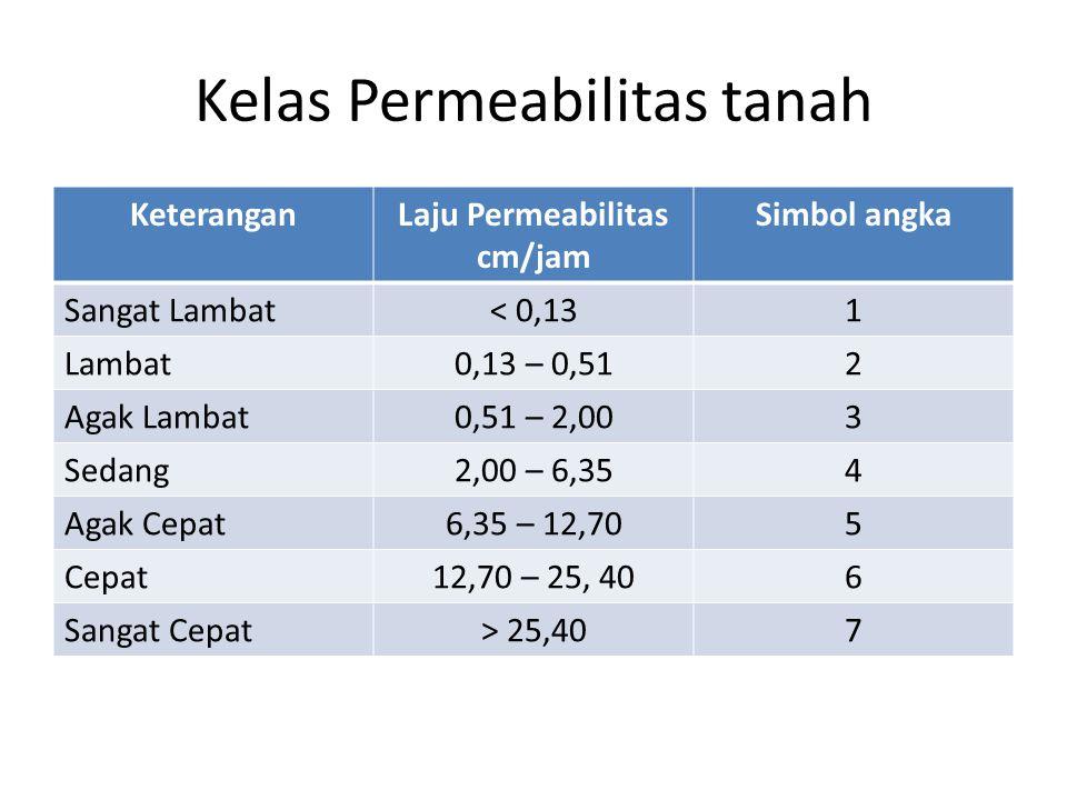 Kelas Permeabilitas tanah KeteranganLaju Permeabilitas cm/jam Simbol angka Sangat Lambat< 0,131 Lambat0,13 – 0,512 Agak Lambat0,51 – 2,003 Sedang2,00