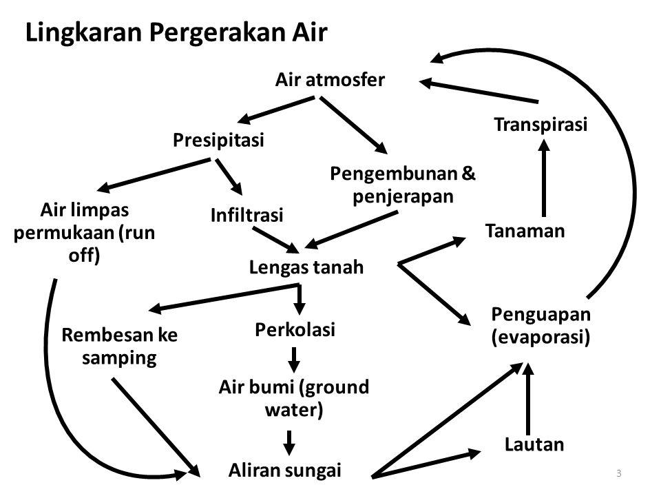 3 Lingkaran Pergerakan Air Air atmosfer Presipitasi Pengembunan & penjerapan Infiltrasi Air limpas permukaan (run off) Lengas tanah Tanaman Transpiras