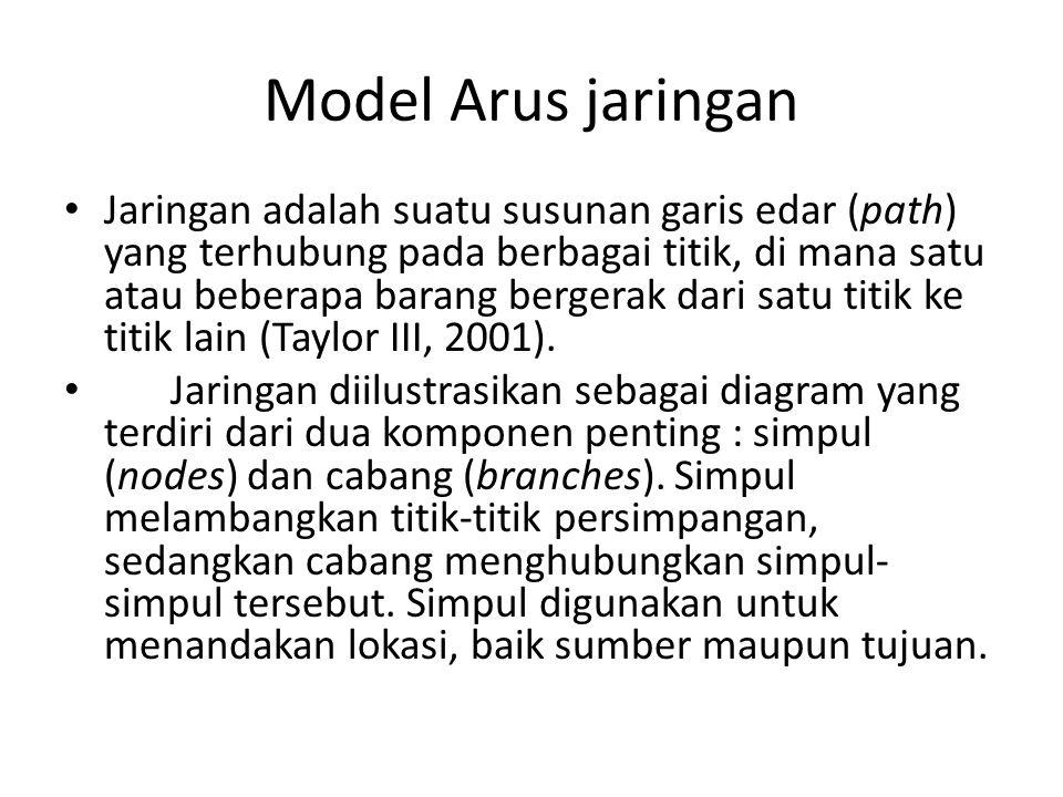 Model Arus jaringan • Jaringan adalah suatu susunan garis edar (path) yang terhubung pada berbagai titik, di mana satu atau beberapa barang bergerak d
