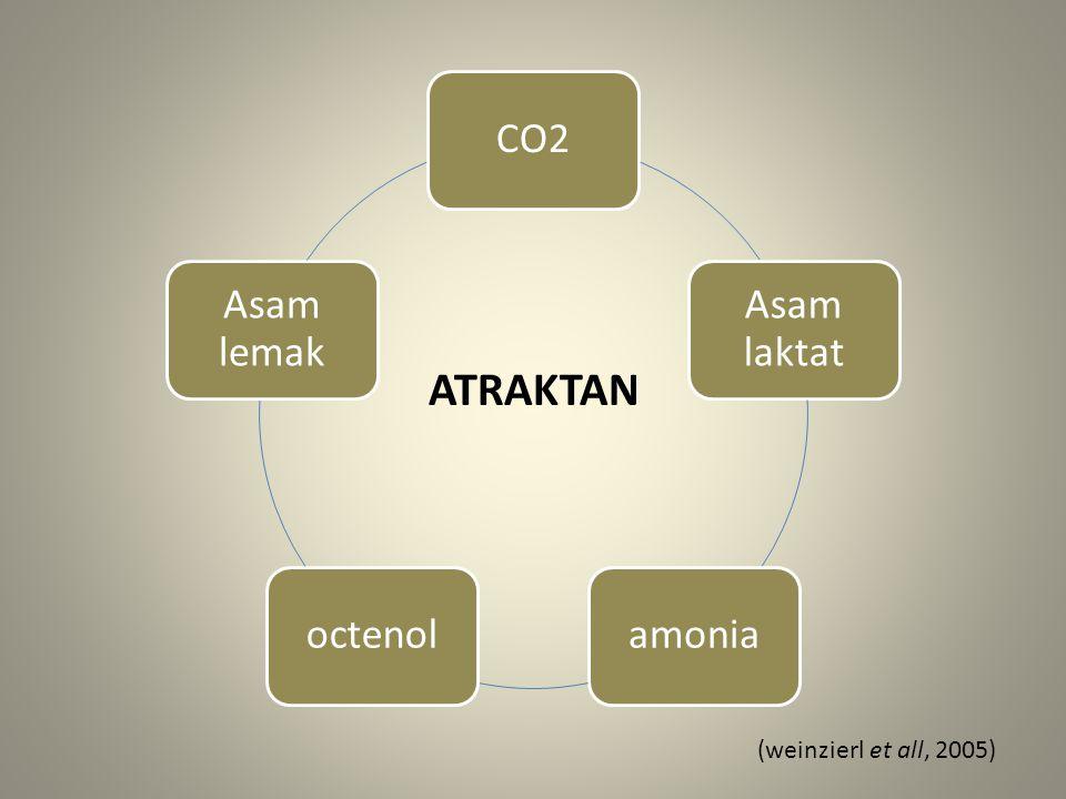 CO2 Asam laktat amoniaoctenol Asam lemak ATRAKTAN (weinzierl et all, 2005)