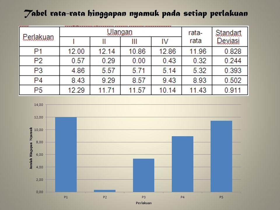 Tabel rata-rata hinggapan nyamuk pada setiap perlakuan